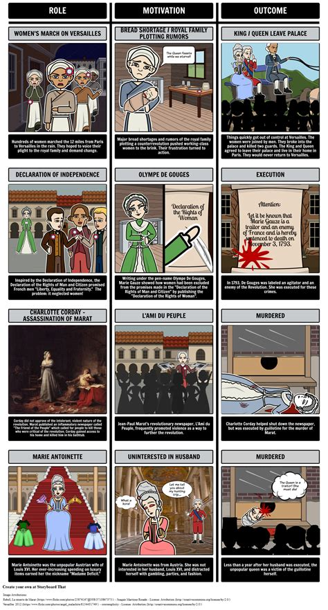 Women's Role in the French Revolution Storyboard