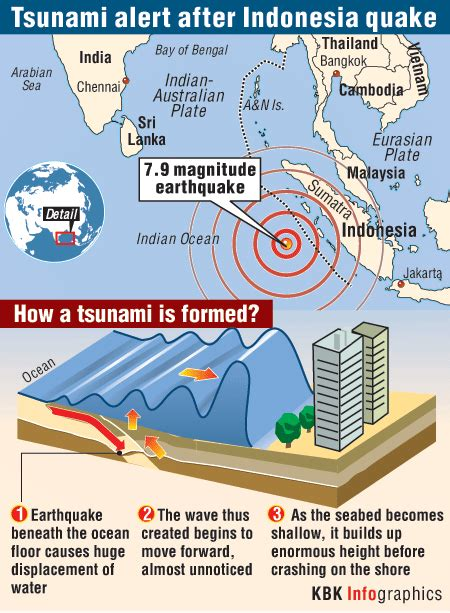 Indonesia lifts tsunami warning issued after 7