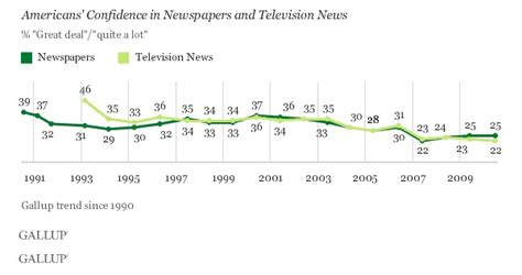 The Power of Communication: Can we Trust the Mass Media?