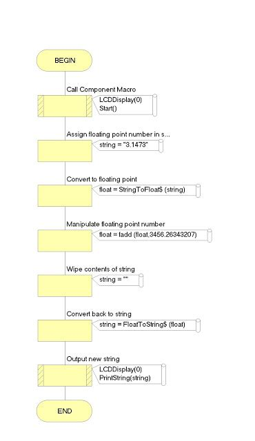 String To Float Data Type Conversion Using Microchip